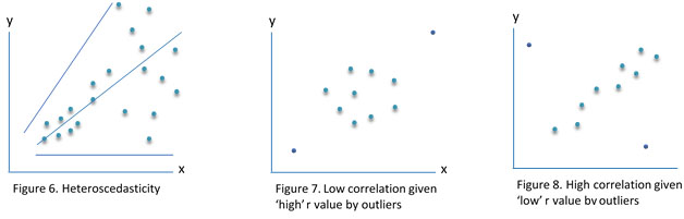 Pearson's Correlation Coefficient_Figure2